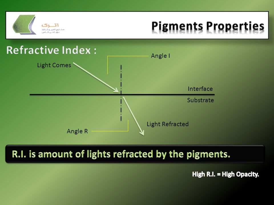 Interface Substrate Angle I Angle R Light Comes Light Refracted