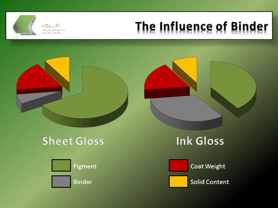 Pigment Binder Coat Weight Solid Content