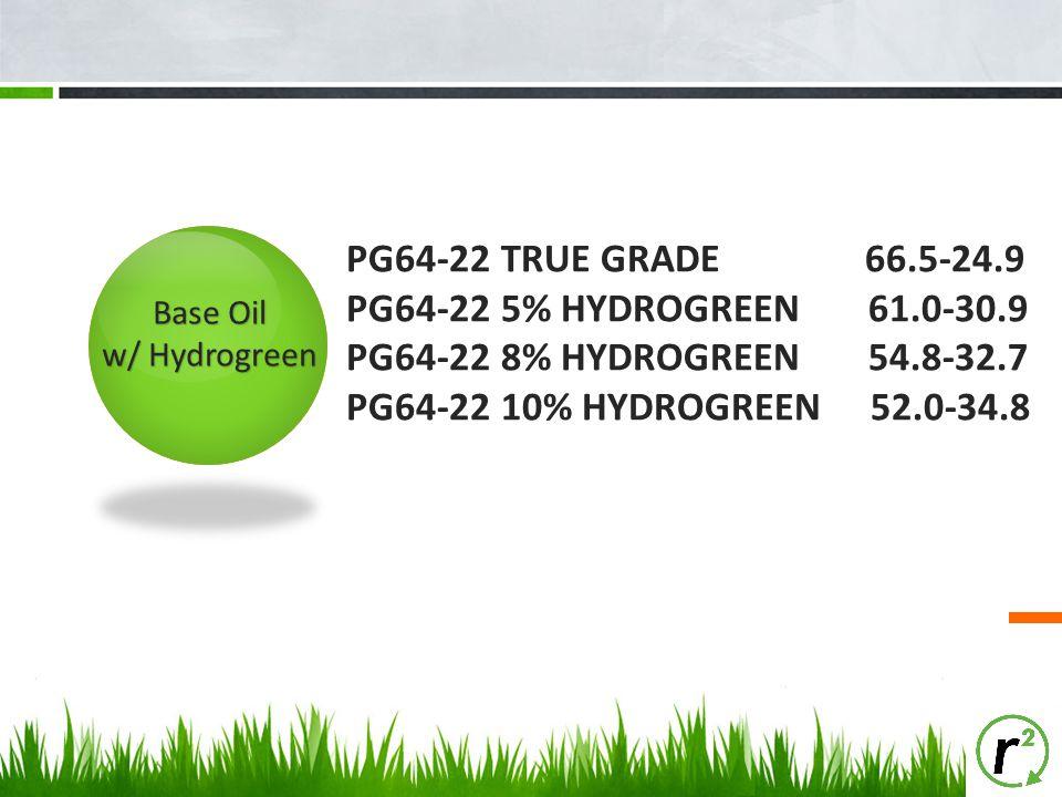 PG64-22 TRUE GRADE 66.5-24.9 PG64-22 5% HYDROGREEN 61.0-30.9 PG64-22 8% HYDROGREEN 54.8-32.7 PG64-22 10% HYDROGREEN 52.0-34.8 Base Oil w/ Hydrogreen