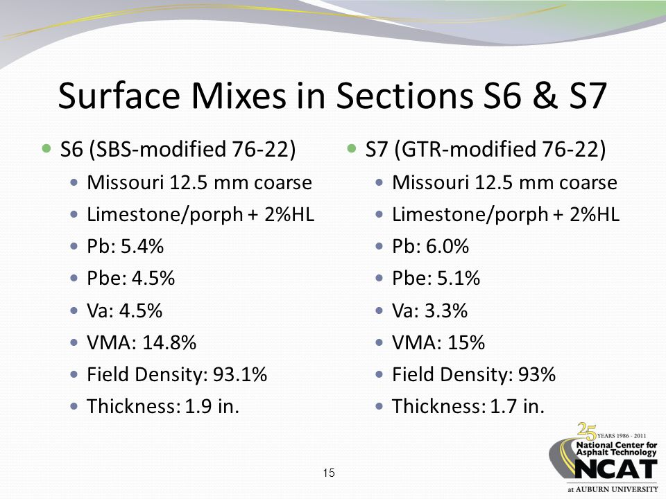 15 Surface Mixes in Sections S6 & S7 S6 (SBS-modified 76-22) Missouri 12.5 mm coarse Limestone/porph + 2%HL Pb: 5.4% Pbe: 4.5% Va: 4.5% VMA: 14.8% Fie