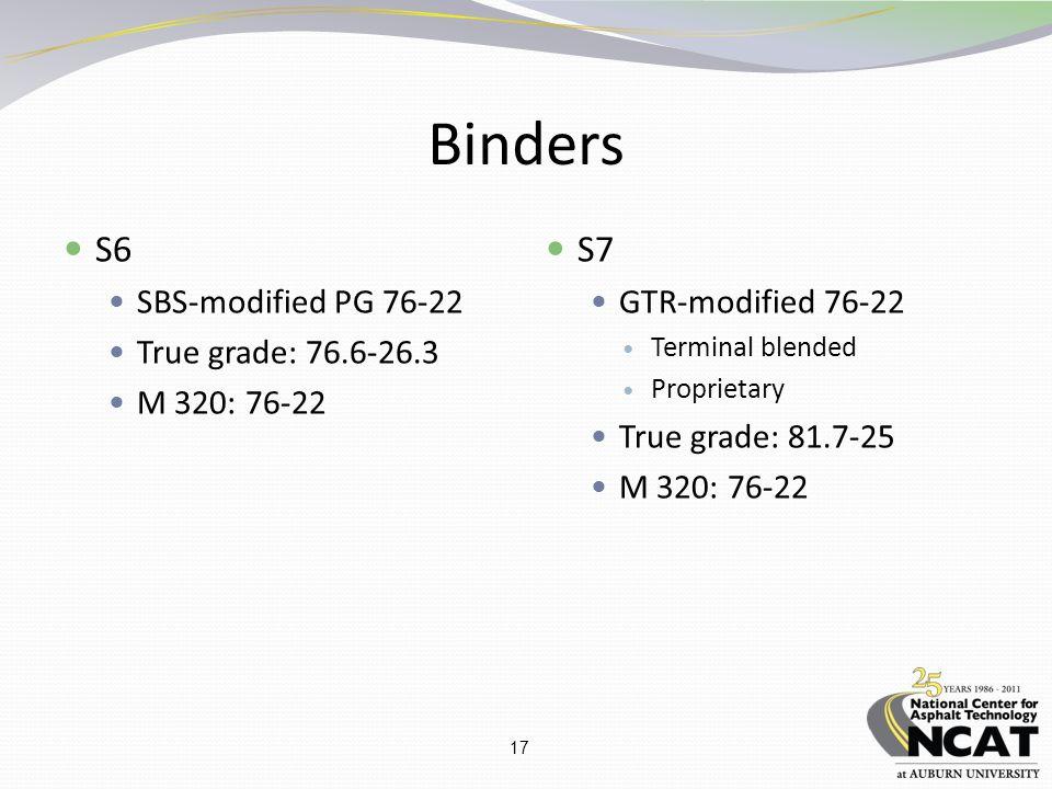 17 Binders S6 SBS-modified PG 76-22 True grade: 76.6-26.3 M 320: 76-22 S7 GTR-modified 76-22 Terminal blended Proprietary True grade: 81.7-25 M 320: 76-22