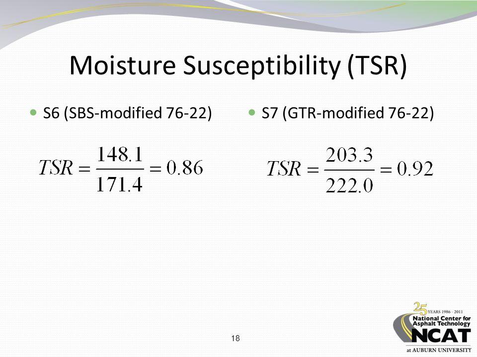 18 Moisture Susceptibility (TSR) S6 (SBS-modified 76-22) S7 (GTR-modified 76-22)