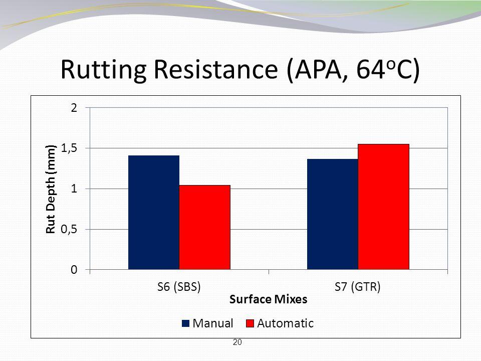 20 Rutting Resistance (APA, 64 o C)