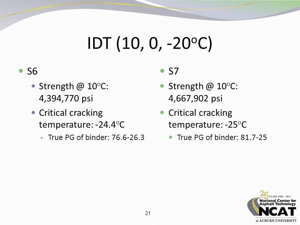 21 IDT (10, 0, -20 o C) S6 Strength @ 10 o C: 4,394,770 psi Critical cracking temperature: -24.4 o C True PG of binder: 76.6-26.3 S7 Strength @ 10 o C: 4,667,902 psi Critical cracking temperature: -25 o C True PG of binder: 81.7-25