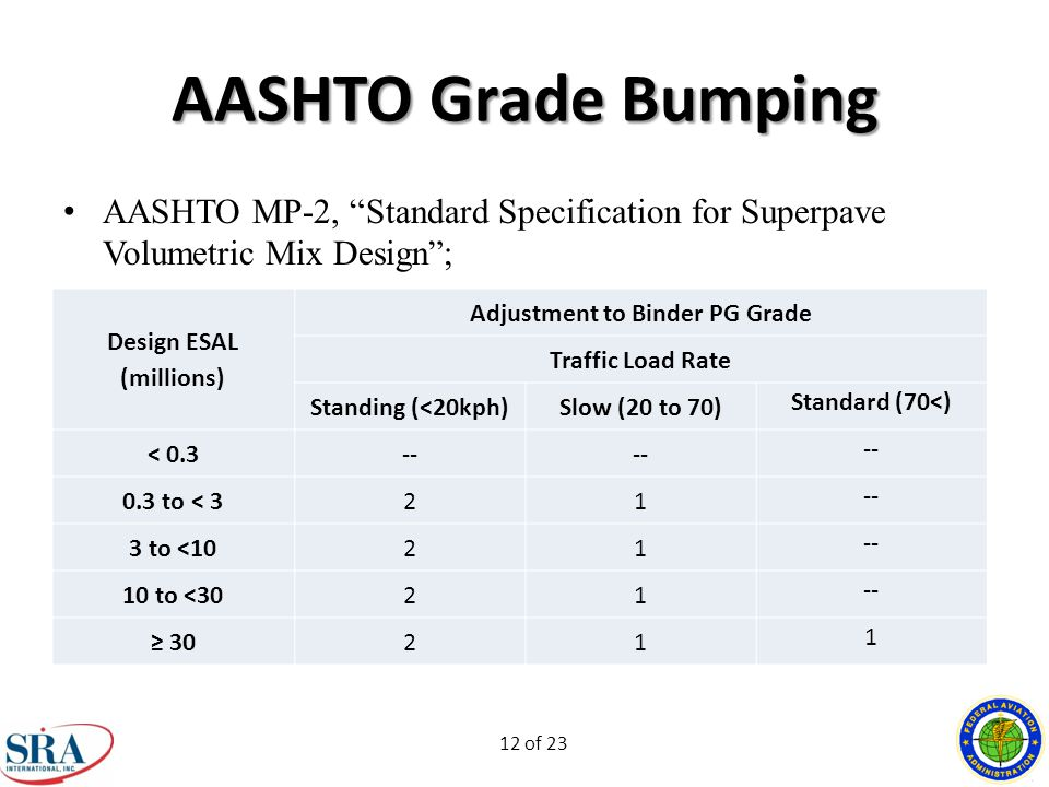 12 of 23 AASHTO Grade Bumping AASHTO MP-2, Standard Specification for Superpave Volumetric Mix Design ; Design ESAL (millions) Adjustment to Binder PG Grade Traffic Load Rate Standing (<20kph)Slow (20 to 70) Standard (70<) < 0.3-- 0.3 to < 321 -- 3 to <1021 -- 10 to <3021 -- ≥ 3021 1