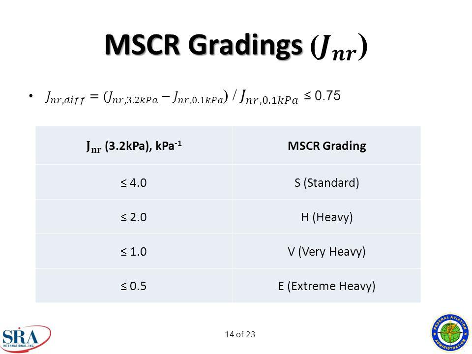 14 of 23 MSCR Grading ≤ 4.0S (Standard) ≤ 2.0H (Heavy) ≤ 1.0V (Very Heavy) ≤ 0.5E (Extreme Heavy)