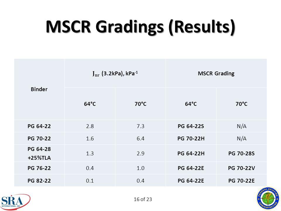 16 of 23 MSCR Gradings (Results) Binder MSCR Grading 64°C70°C64°C70°C PG 64-222.87.3PG 64-22SN/A PG 70-221.66.4PG 70-22HN/A PG 64-28 +25%TLA 1.32.9PG 64-22HPG 70-28S PG 76-220.41.0PG 64-22EPG 70-22V PG 82-220.10.4PG 64-22EPG 70-22E