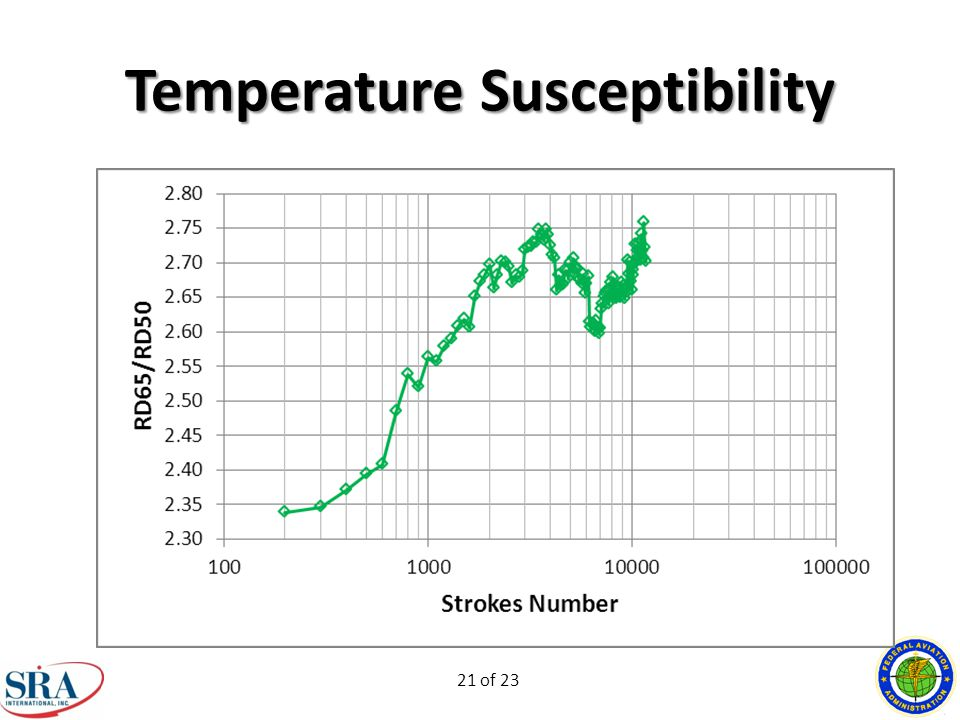 21 of 23 Temperature Susceptibility