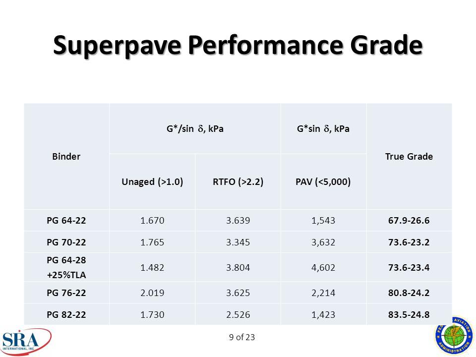 9 of 23 Binder G*/sin , kPaG*sin , kPa True Grade Unaged (>1.0)RTFO (>2.2)PAV (<5,000) PG 64-221.6703.6391,54367.9-26.6 PG 70-221.7653.3453,63273.6-23.2 PG 64-28 +25%TLA 1.4823.8044,60273.6-23.4 PG 76-222.0193.6252,21480.8-24.2 PG 82-221.7302.5261,42383.5-24.8 Superpave Performance Grade