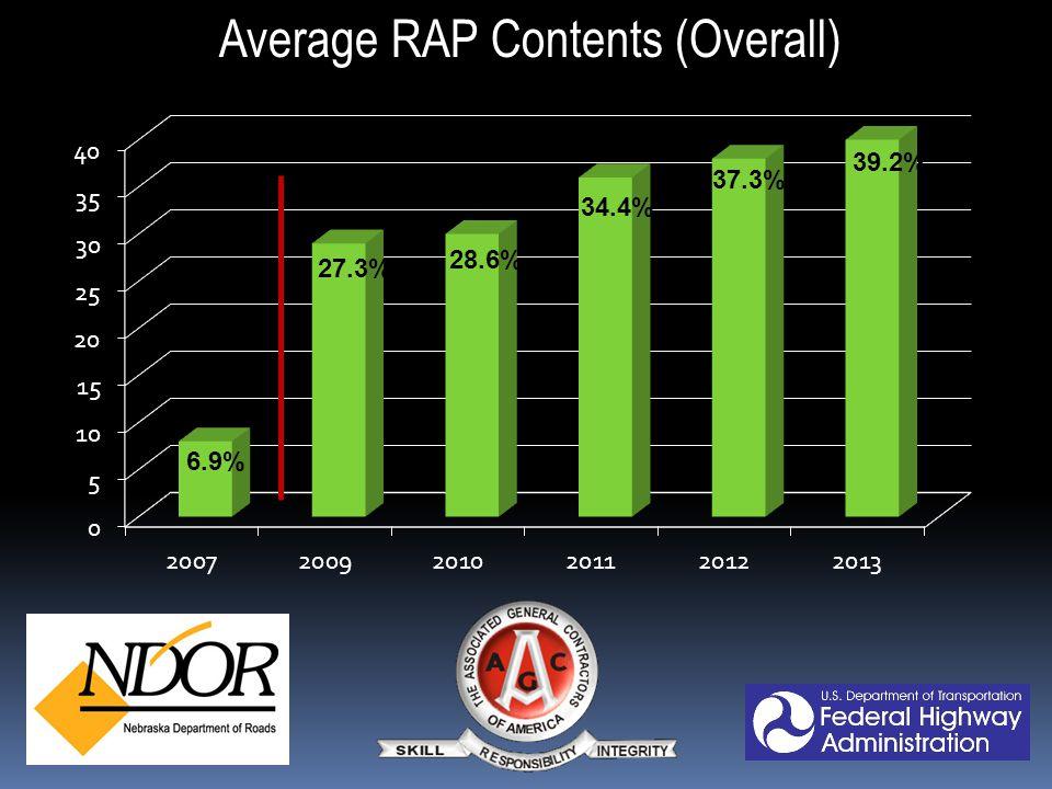 RAP Savings ($ millions) 3.6M 23.3M 19.8M 41.7M 35.3M 43.6M