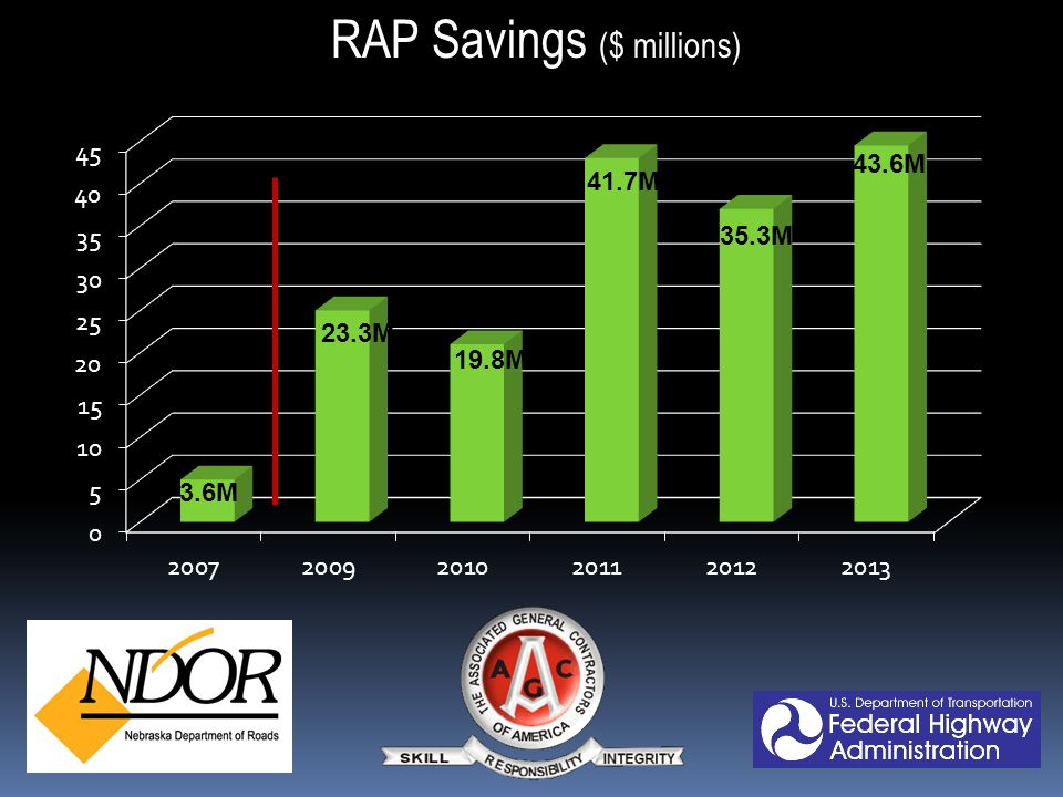 How did we get to 39.2% average RAP .