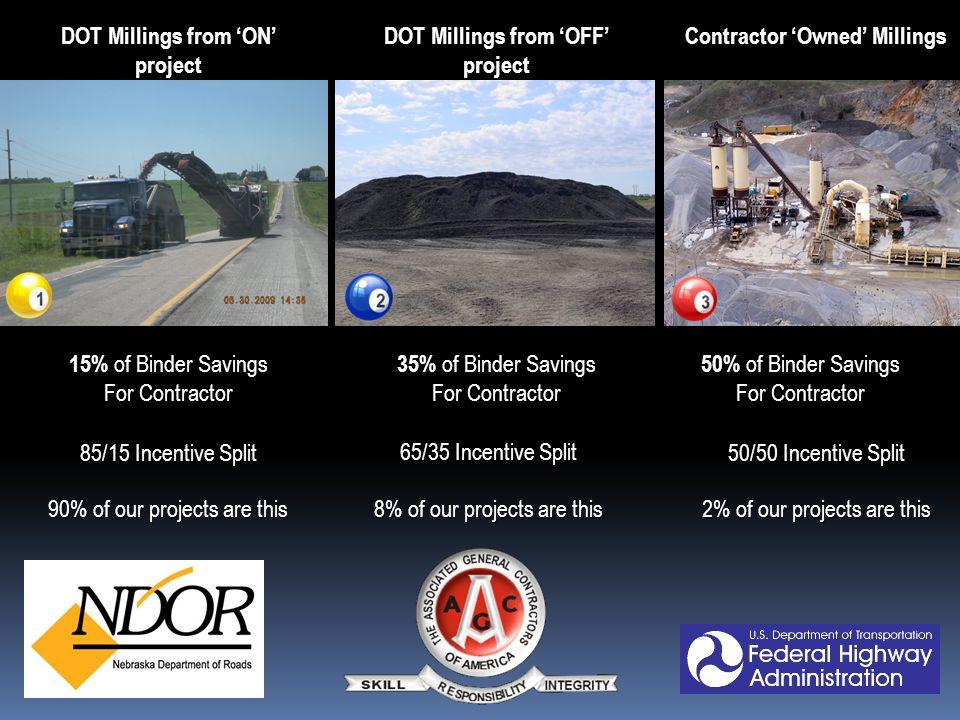 15% of Binder Savings For Contractor 35% of Binder Savings For Contractor 50% of Binder Savings For Contractor DOT Millings from 'ON' project DOT Millings from 'OFF' project Contractor 'Owned' Millings 90% of our projects are this 8% of our projects are this 2% of our projects are this 85/15 Incentive Split 65/35 Incentive Split 50/50 Incentive Split