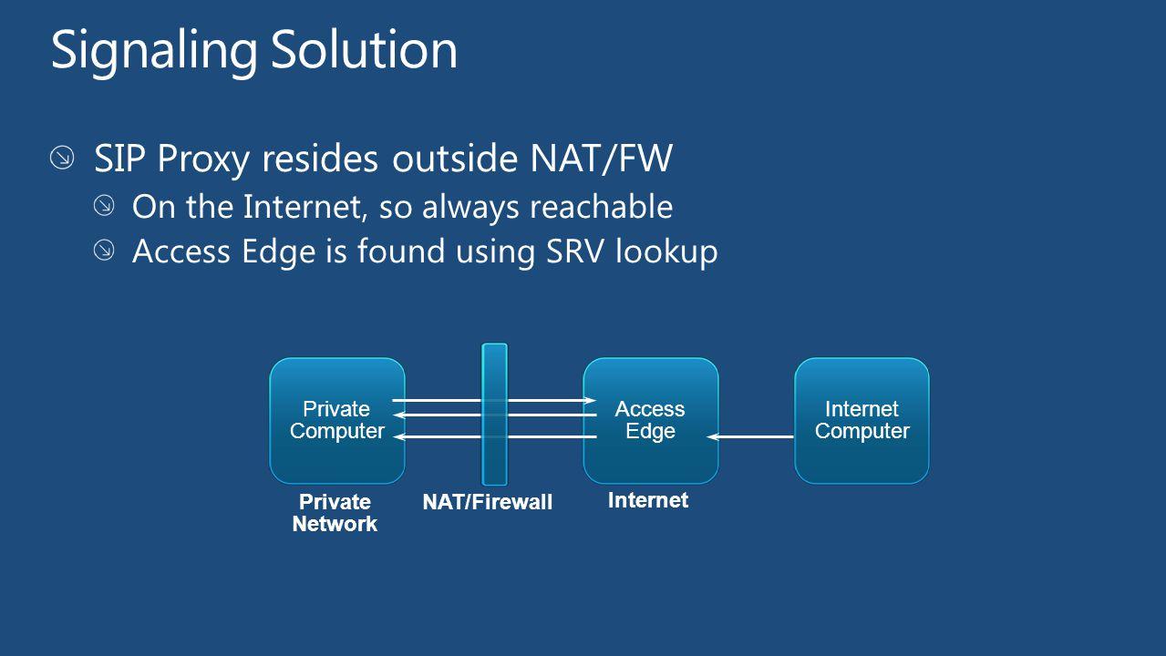 Private Computer NAT/Firewall Private Network Internet Access Edge Internet Computer