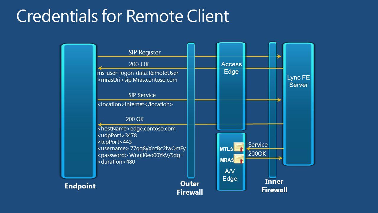 SIP Register Outer Firewall Endpoint Inner Firewall Lync FE Server ms-user-logon-data: RemoteUser sip:Mras.contoso.com 200 OK internet SIP Service edge.contoso.com 3478 443 77qq8yXccBc2lwOmFy Wnujl0eo00YkV/5dg= 480 200 OK Service 200OK Access Edge A/V Edge MRAS MTLS