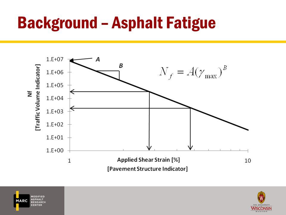 Background – Asphalt Fatigue