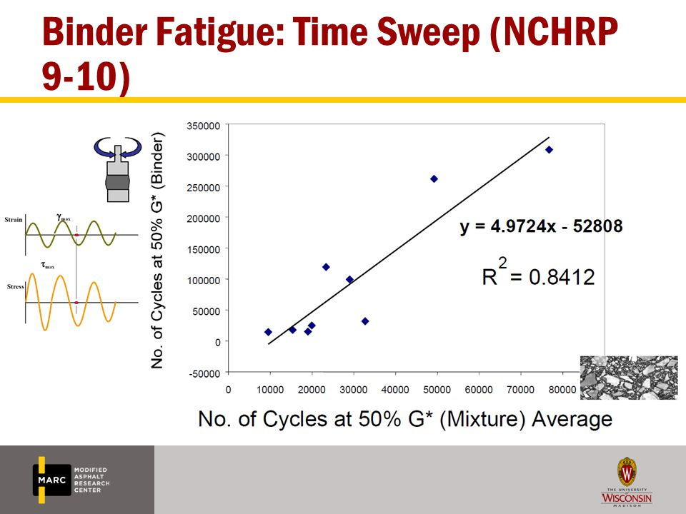 TA Rheometers Procedure can be run as specified in AR2000 EX AR2000 at UW does not have capability to conduct procedure exactly as specified but results are not substantially affected – Cannot allow for 100 cycles of loading per strain exactly (typically includes 120-140 cycles per strain step) – Cannot generate one point per second (able to obtain approximately one point every three seconds)