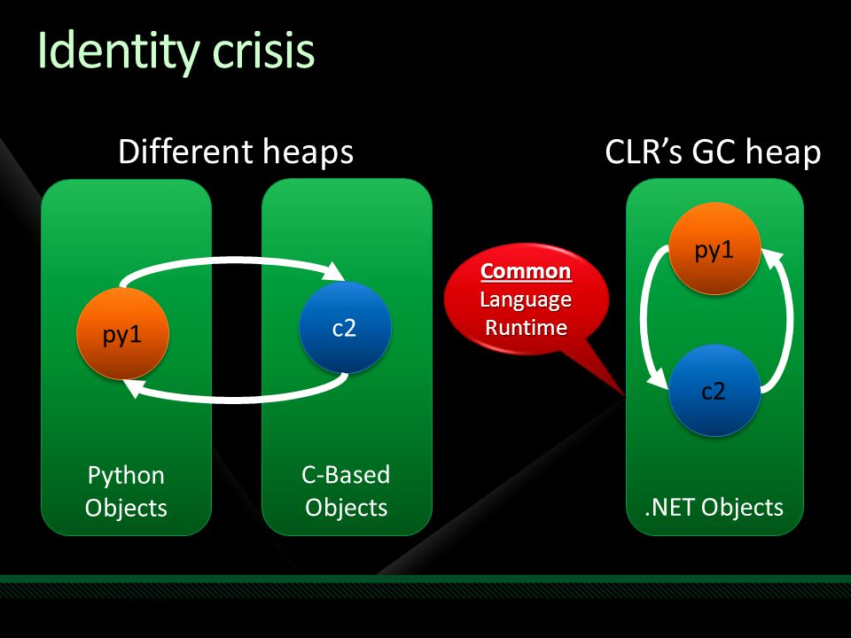 Identity crisis Python Objects C-Based Objects C-Based Objects py1 c2.NET Objects py1 c2 Different heaps CLR's GC heap Common Language Runtime