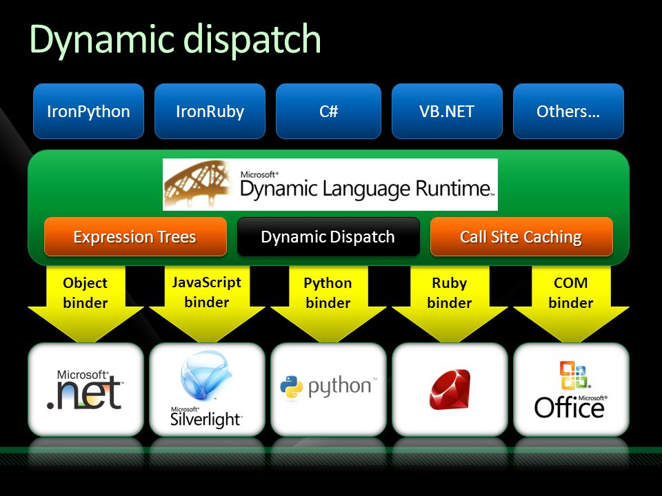 Python binder Python binder Ruby binder COM binder JavaScript binder Object binder Dynamic dispatch Dynamic Language Runtime Expression Trees Dynamic Dispatch Call Site Caching IronPython IronRuby C# VB.NET Others…