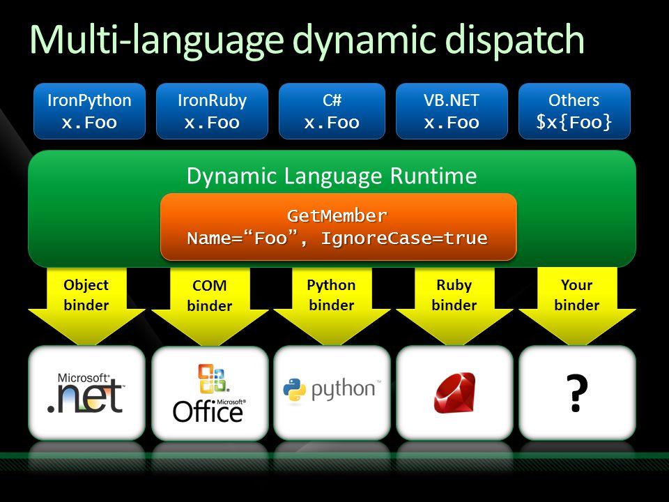 Multi-language dynamic dispatch Object binder Python binder Ruby binder COM binder Dynamic Language Runtime GetMember Name= Foo , IgnoreCase=false GetMember IronPython x.Foo IronPython x.Foo IronRuby x.Foo IronRuby x.Foo C# x.Foo C# x.Foo VB.NET x.Foo VB.NET x.Foo Others $x{Foo} Others $x{Foo} Your binder GetMember Name= Foo , IgnoreCase=true GetMember