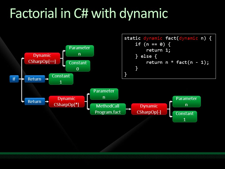 Factorial in C# with dynamic Return If Parameter n Parameter n Constant 0 Constant 0 Dynamic CSharpOp[-] Dynamic CSharpOp[-] Dynamic CSharpOp[==] Dyna