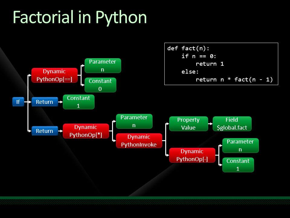 def fact(n): if n == 0: return 1 else: return n * fact(n - 1) Factorial in Python Return If Parameter n Parameter n Constant 0 Constant 0 Dynamic PythonOp[-] Dynamic PythonOp[-] Dynamic PythonOp[==] Dynamic PythonOp[==] Dynamic PythonInvoke Dynamic PythonInvoke Dynamic PythonOp[*] Dynamic PythonOp[*] Constant 1 Constant 1 Parameter n Parameter n Parameter n Parameter n Constant 1 Constant 1 Return Property Value Property Value Field $global.fact Field $global.fact