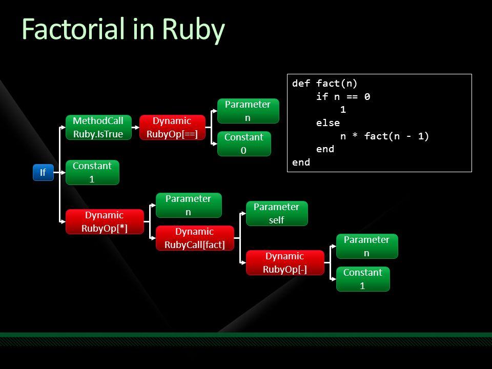 def fact(n) if n == 0 1 else n * fact(n - 1) end Factorial in Ruby If Parameter n Parameter n Constant 0 Constant 0 MethodCall Ruby.IsTrue MethodCall Ruby.IsTrue Dynamic RubyOp[-] Dynamic RubyOp[-] Dynamic RubyOp[==] Dynamic RubyOp[==] Dynamic RubyCall[fact] Dynamic RubyCall[fact] Dynamic RubyOp[*] Dynamic RubyOp[*] Parameter self Parameter self Constant 1 Constant 1 Parameter n Parameter n Parameter n Parameter n Constant 1 Constant 1