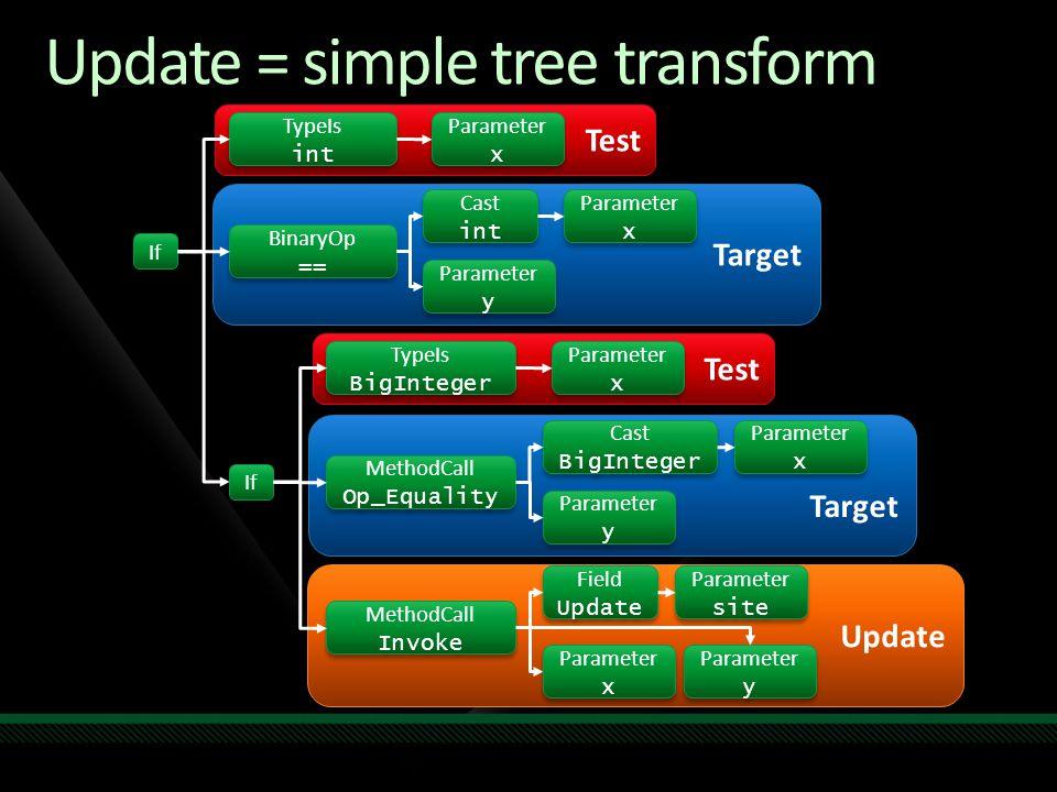 Update Target Test Update = simple tree transform Parameter x Parameter x BinaryOp == BinaryOp == TypeIs int TypeIs int Cast int Cast int Parameter y Parameter y Parameter x Parameter x If Field Update Field Update MethodCall Invoke MethodCall Invoke Parameter site Parameter site Parameter x Parameter x Parameter y Parameter y Parameter x Parameter x MethodCall Op_Equality MethodCall Op_Equality TypeIs BigInteger TypeIs BigInteger Cast BigInteger Cast BigInteger Parameter y Parameter y Parameter x Parameter x If