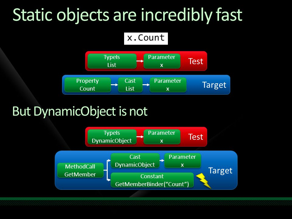 Static objects are incredibly fast Test Parameter x Parameter x TypeIs List TypeIs List Target Property Count Property Count Cast List Cast List Param