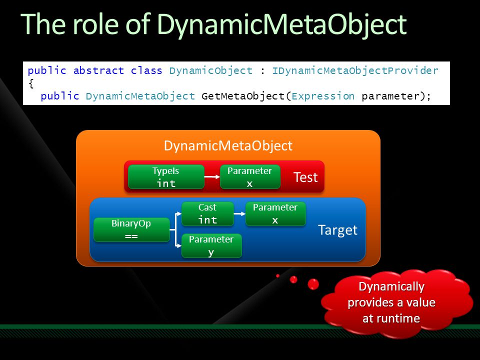 DynamicMetaObject The role of DynamicMetaObject Target Test Parameter x Parameter x BinaryOp == BinaryOp == TypeIs int TypeIs int Cast int Cast int Parameter y Parameter y Parameter x Parameter x public abstract class DynamicObject : IDynamicMetaObjectProvider { public DynamicMetaObject GetMetaObject(Expression parameter); Dynamically provides a value at runtime