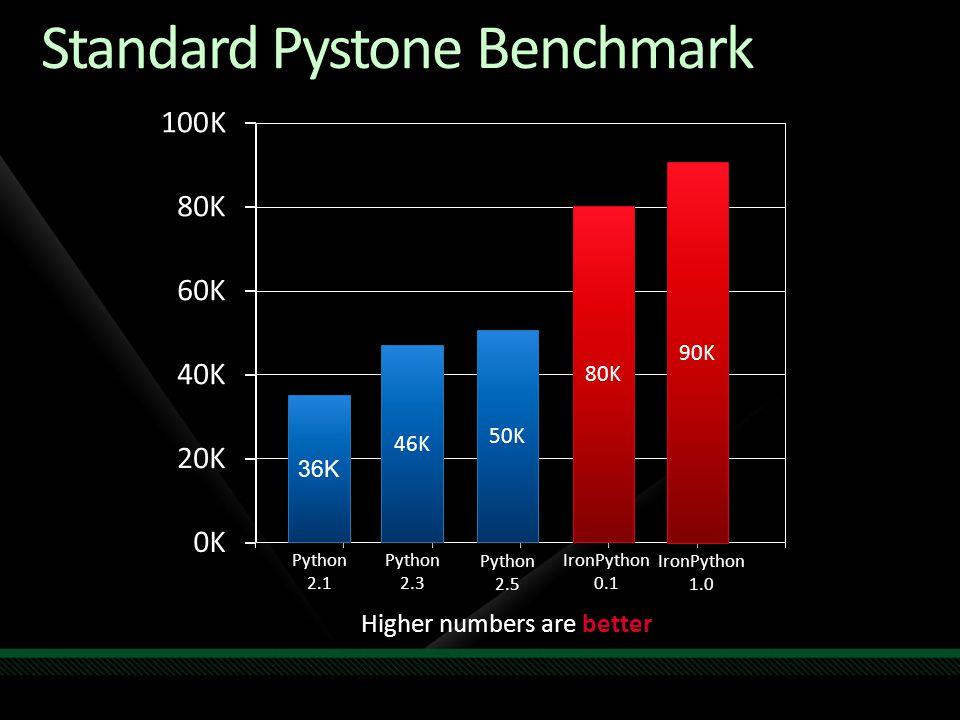 Standard Pystone Benchmark IronPython0.1 Python2.3 IronPython1.0Python2.5 Python2.1 46K 80K 90K 50K 36K Higher numbers are better