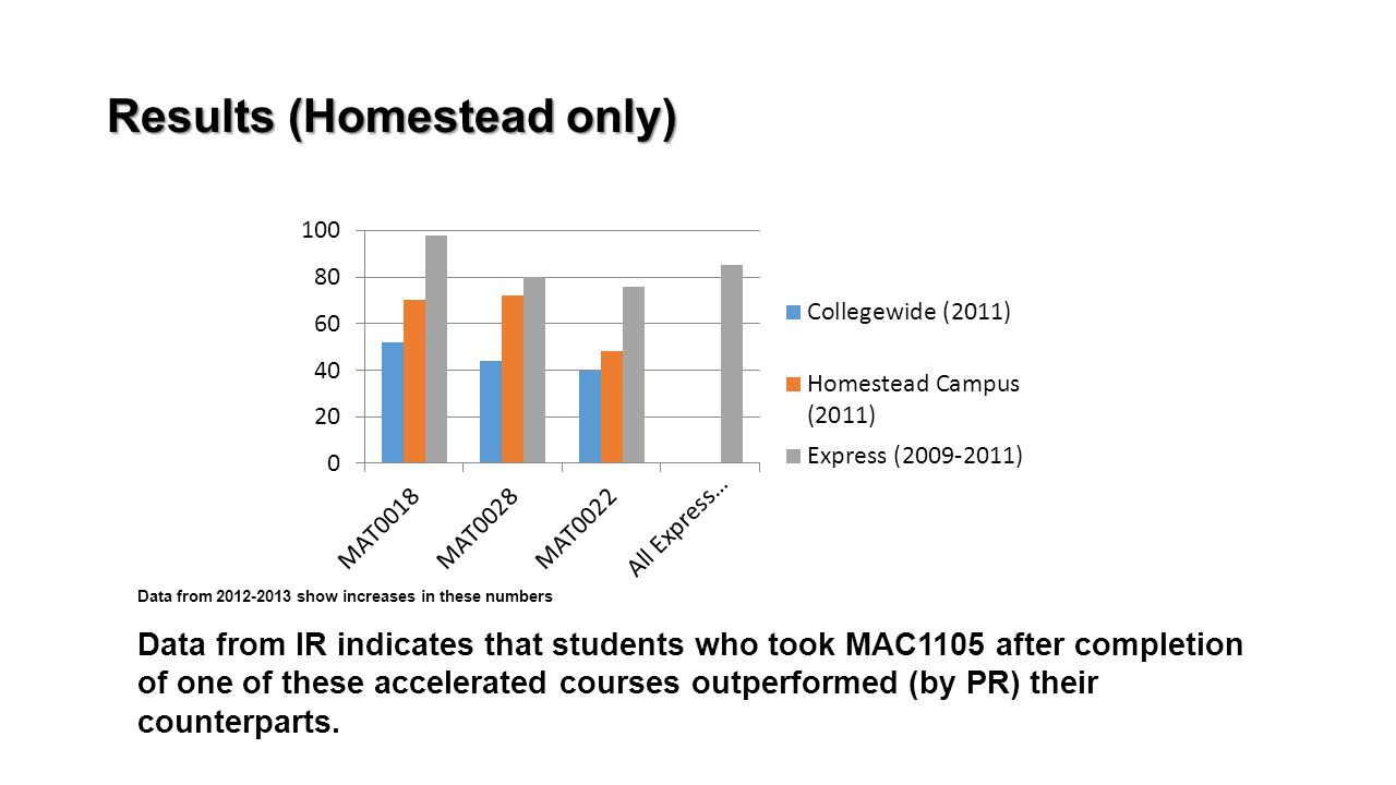 Results (Homestead only) Data from 2012-2013 show increases in these numbers Data from IR indicates that students who took MAC1105 after completion of