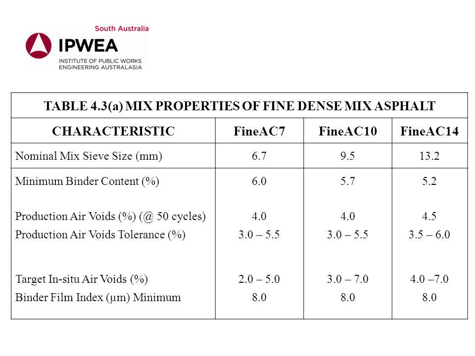 TABLE 4.3(a) MIX PROPERTIES OF FINE DENSE MIX ASPHALT CHARACTERISTICFineAC7FineAC10FineAC14 Nominal Mix Sieve Size (mm)6.79.513.2 Minimum Binder Conte
