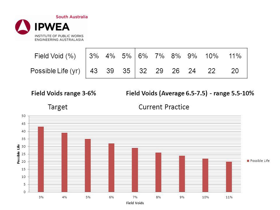 Field Void (%)3%4%5%6%7%8%9%10%11% Possible Life (yr)433935322926242220 Field Voids range 3-6%Field Voids (Average 6.5-7.5) - range 5.5-10% TargetCurr