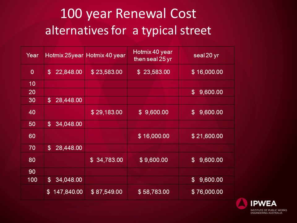 100 year Renewal Cost alternatives for a typical street YearHotmix 25yearHotmix 40 year Hotmix 40 year then seal 25 yr seal 20 yr 0 $ 22,848.00 $ 23,583.00 $ 16,000.00 10 20 $ 9,600.00 30 $ 28,448.00 40 $ 29,183.00 $ 9,600.00 50 $ 34,048.00 60 $ 16,000.00 $ 21,600.00 70 $ 28,448.00 80 $ 34,783.00 $ 9,600.00 90 100 $ 34,048.00 $ 9,600.00 $ 147,840.00 $ 87,549.00 $ 58,783.00 $ 76,000.00