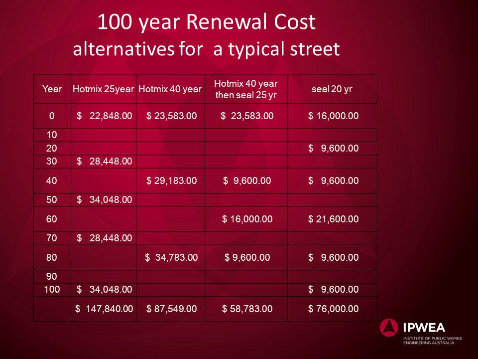 100 year Renewal Cost alternatives for a typical street YearHotmix 25yearHotmix 40 year Hotmix 40 year then seal 25 yr seal 20 yr 0 $ 22,848.00 $ 23,5