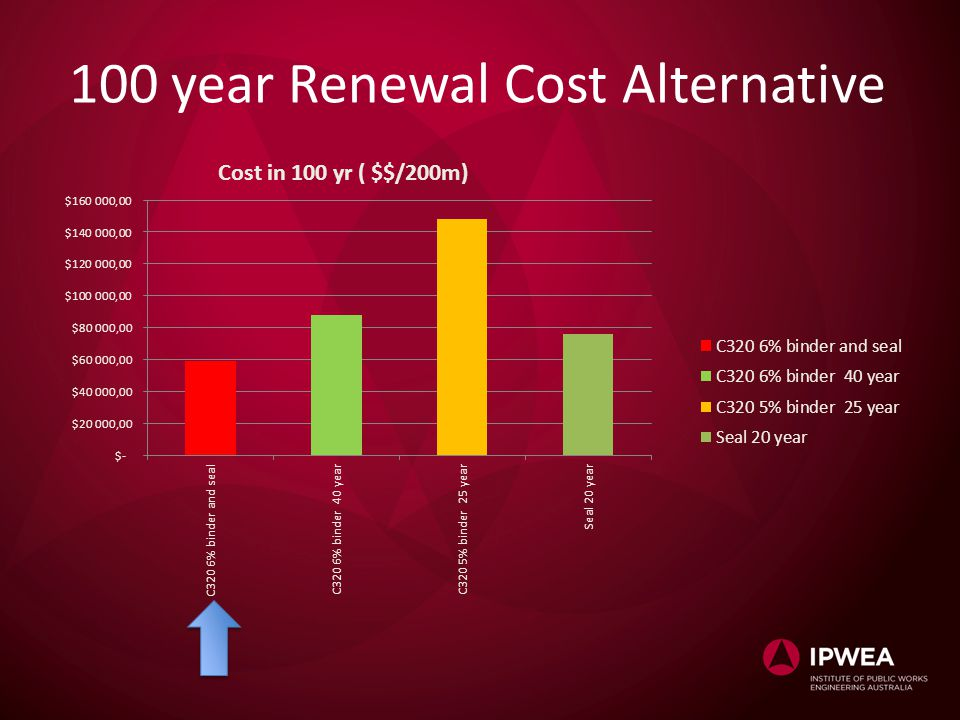 100 year Renewal Cost Alternative