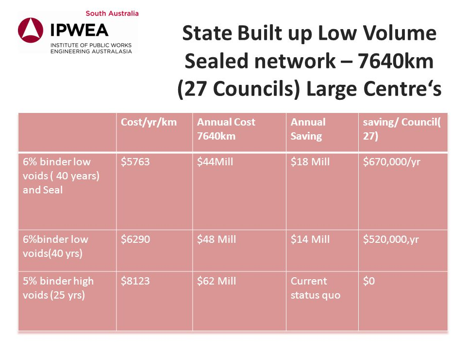 State Built up Low Volume Sealed network – 7640km (27 Councils) Large Centre's