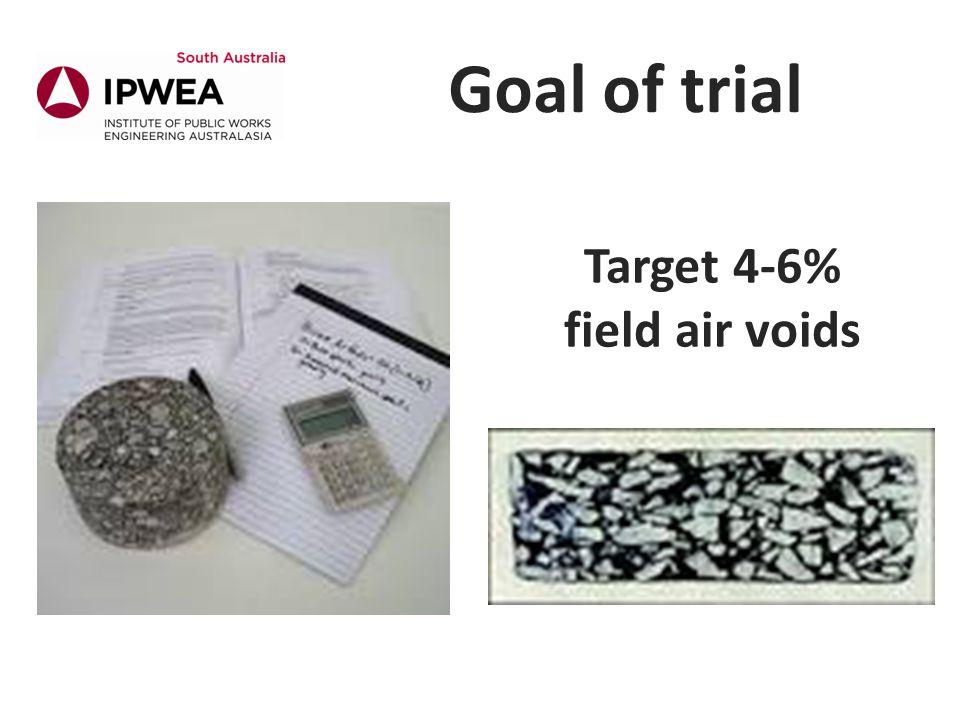 Target 4-6% field air voids Goal of trial