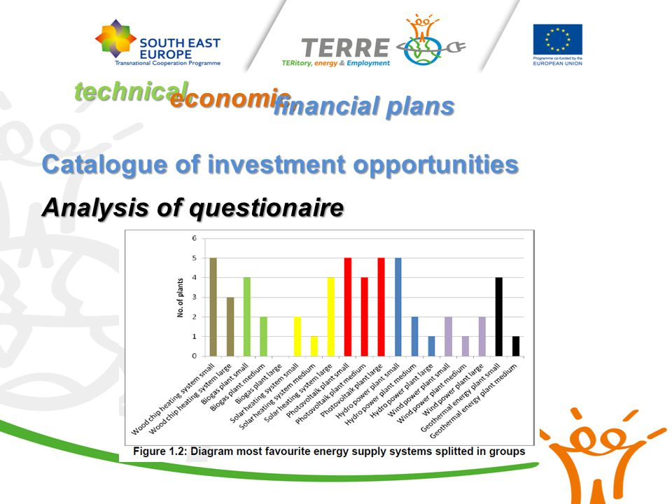 Catalogue of investment opportunities Analysis of questionaire technical, economic, financial plans