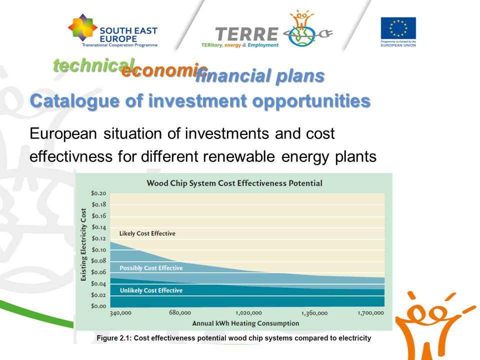 Catalogue of investment opportunities European situation of investments and cost effectivness for different renewable energy plants technical, economic, financial plans