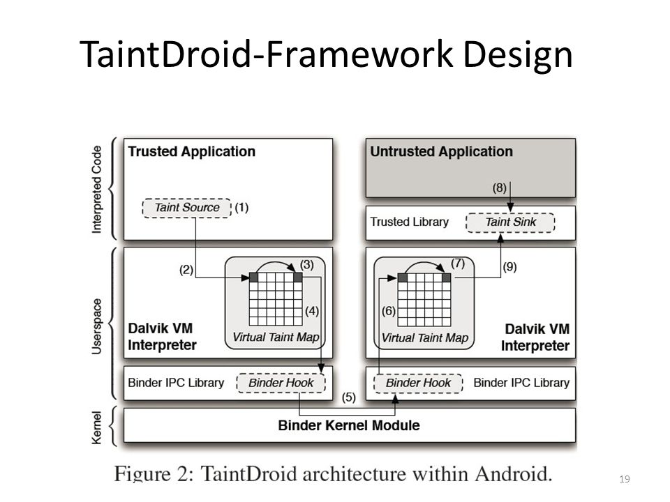 TaintDroid-Framework Design 19