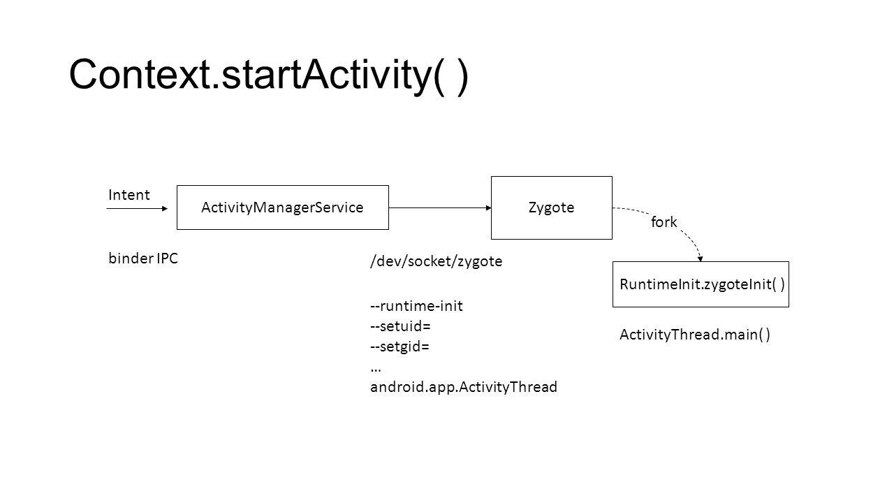 Context.startActivity( ) Zygote RuntimeInit.zygoteInit( ) fork ActivityManagerService /dev/socket/zygote Intent binder IPC --runtime-init --setuid= --setgid= … android.app.ActivityThread ActivityThread.main( )
