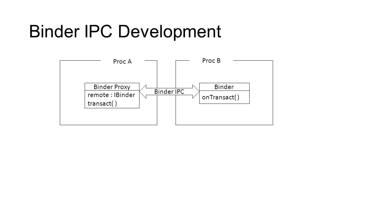 Binder IPC Development Binder ProxyBinder Binder IPC Proc A Proc B onTransact( ) remote : IBinder transact( )