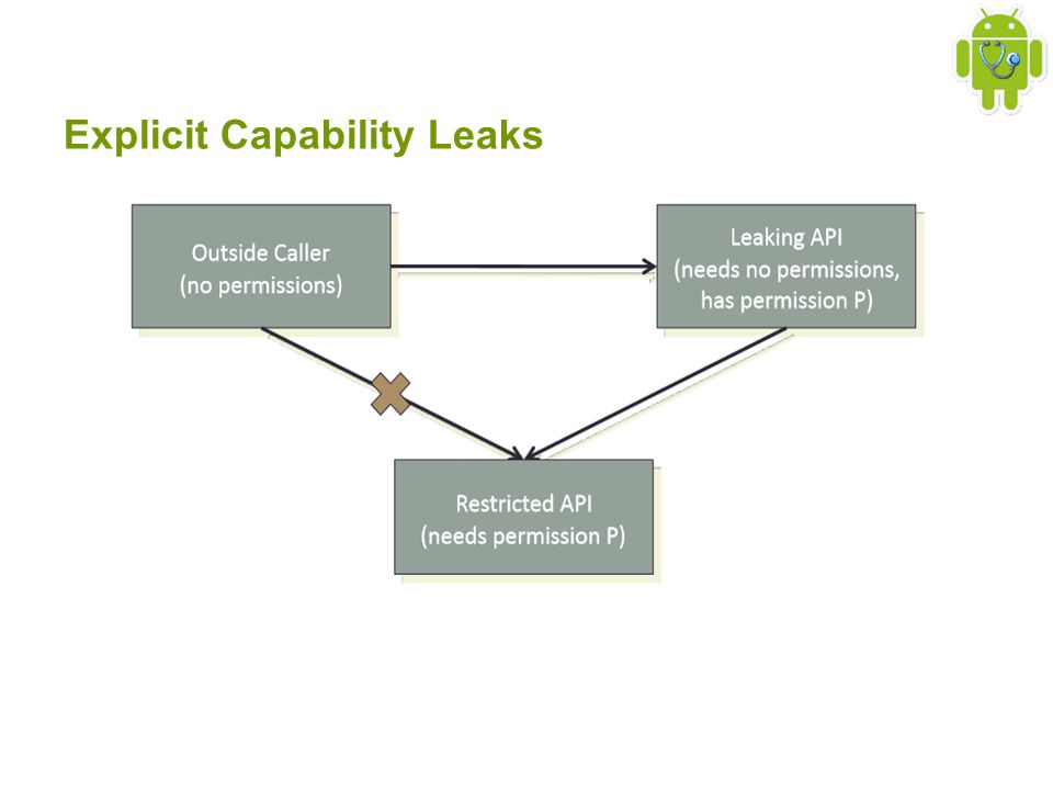 Explicit Capability Leaks