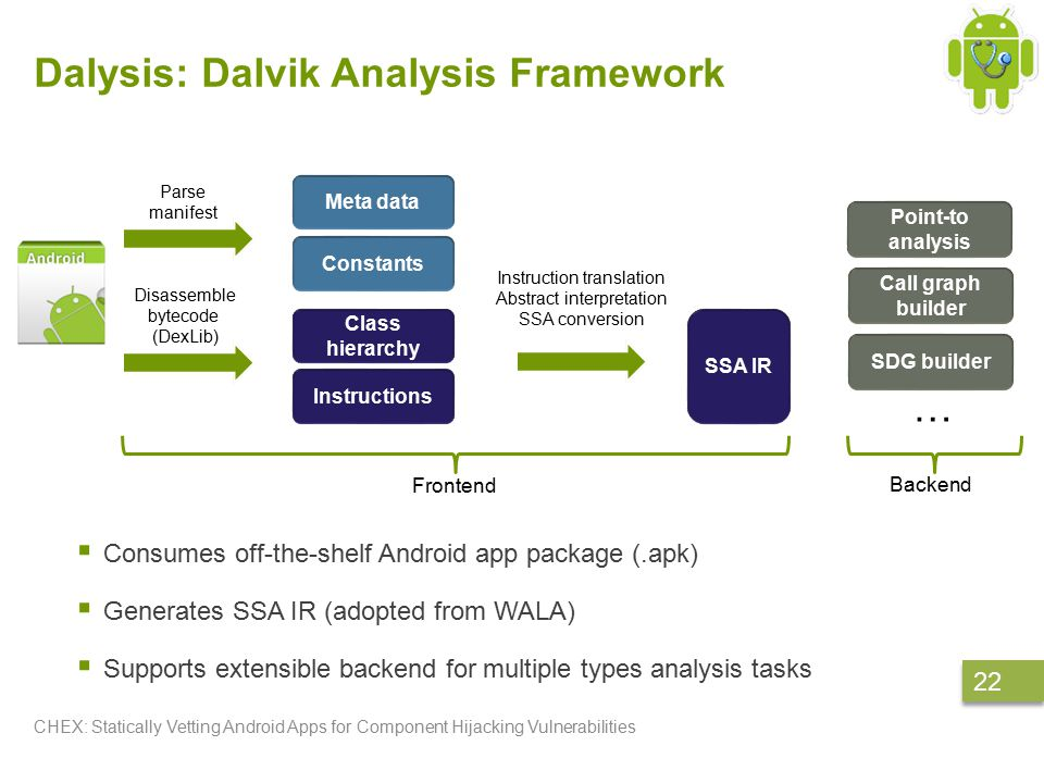 Dalysis: Dalvik Analysis Framework  Consumes off-the-shelf Android app package (.apk)  Generates SSA IR (adopted from WALA)  Supports extensible backend for multiple types analysis tasks CHEX: Statically Vetting Android Apps for Component Hijacking Vulnerabilities 22 Class hierarchy Instructions Meta data Constants Parse manifest Disassemble bytecode (DexLib) Instruction translation Abstract interpretation SSA conversion SSA IR Frontend Backend Point-to analysis Call graph builder SDG builder …