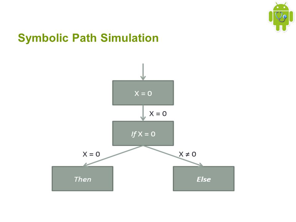 Symbolic Path Simulation