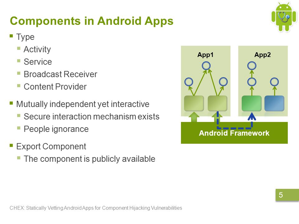 Component hijacking attacks CHEX: Statically Vetting Android Apps for Component Hijacking Vulnerabilities 6 6 A class of attacks that seek to gain unauthorized access (read/write or combined) to protected or private resources through exported components in vulnerable apps.