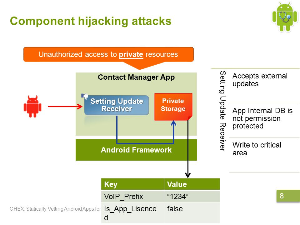 Code Example CHEX: Statically Vetting Android Apps for Component Hijacking Vulnerabilities 9 9 Malicious app: Ibinder binder; /* Connect to the service */ … /* Send message to the service */ Messenger mMessenger = new Messenger(binder) mMessenger.send(msg); Component Hijacking vulnerable app