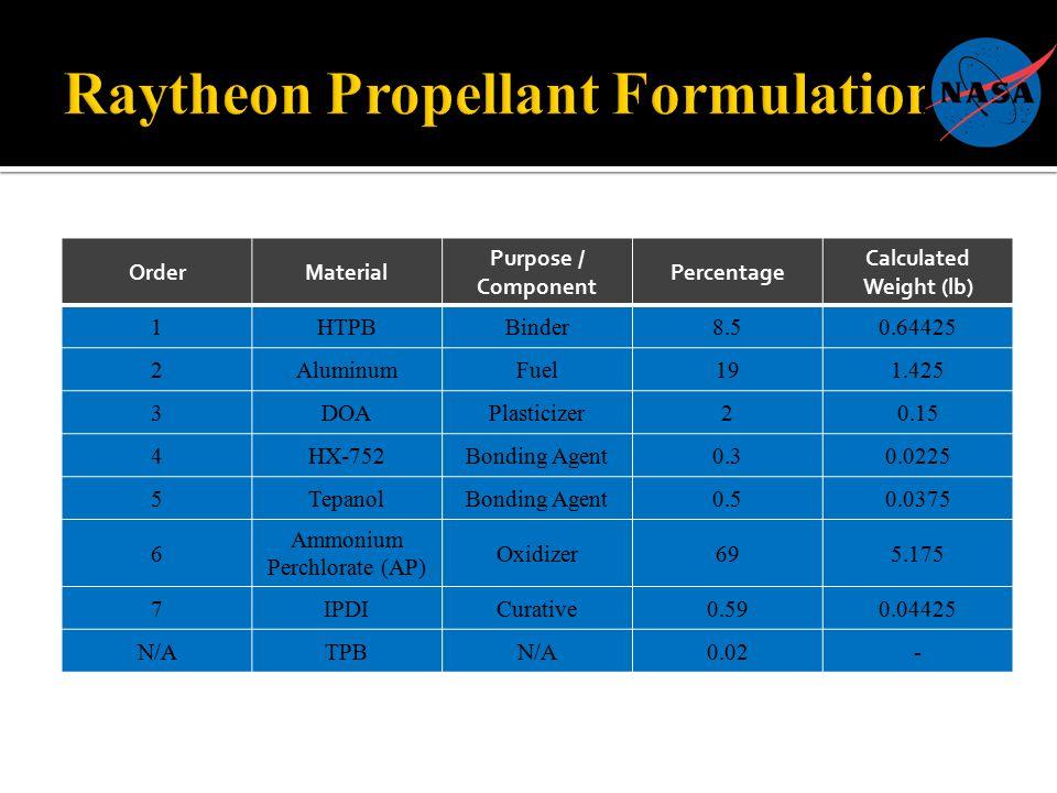 OrderMaterial Purpose / Component Percentage Calculated Weight (lb) 1HTPBBinder8.50.64425 2AluminumFuel191.425 3DOAPlasticizer20.15 4HX-752Bonding Agent0.30.0225 5TepanolBonding Agent0.50.0375 6 Ammonium Perchlorate (AP) Oxidizer695.175 7IPDICurative0.590.04425 N/ATPBN/A0.02-