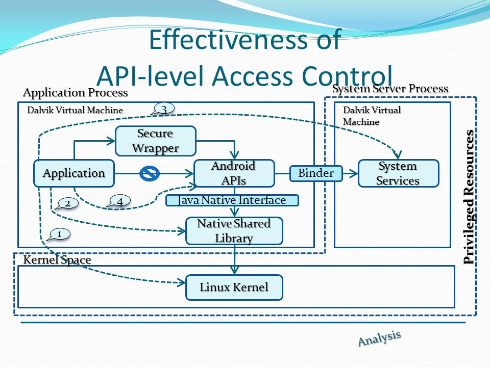 Effectiveness of API-level Access Control System Server Process Linux Kernel Application Android APIs System Services Secure Wrapper Native Shared Library Binder Java Native Interface Application Process Dalvik Virtual Machine Kernel Space 2 2 1 1 3 3 4 4 Privileged Resources